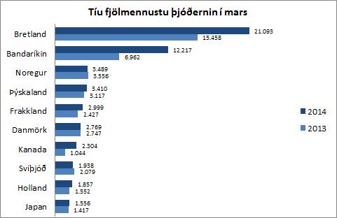 Ferðamenn - 10 fjölmennustu þjóðerni
