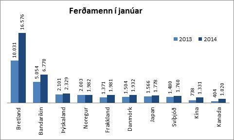 Ferðamenn janúar 2014 - 10 fjölmennustu þjóðerni
