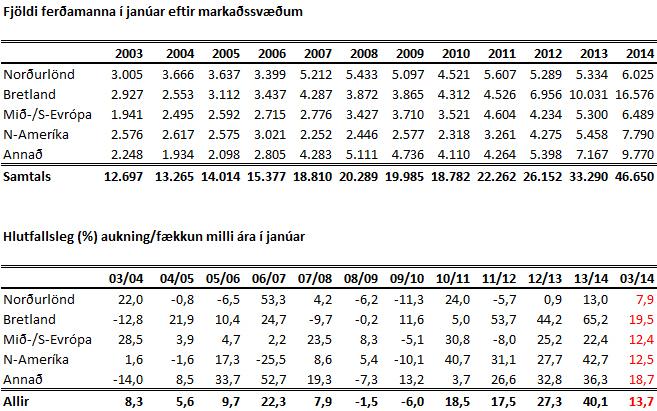 Ferðamenn jan 2003-2014 tafla