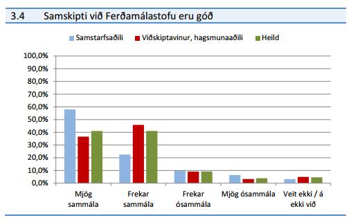 Þjónusta Ferðamálastofu