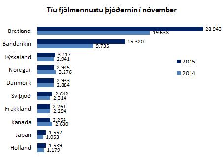 10 fjölmennustu þjóðerni í nóvember 2015