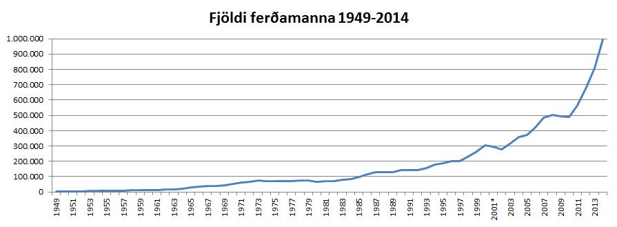 Fjöldi ferðamanna 1949-2014 línurit