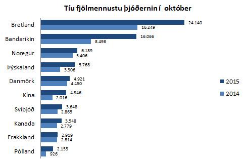 10 fjölmennustu þjóðerni í október 2015