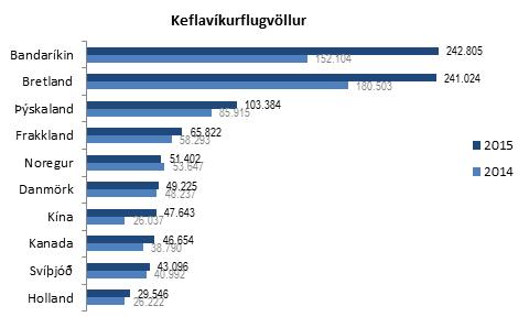 Ferðamenn um Keflavíkurflugvöll 2015
