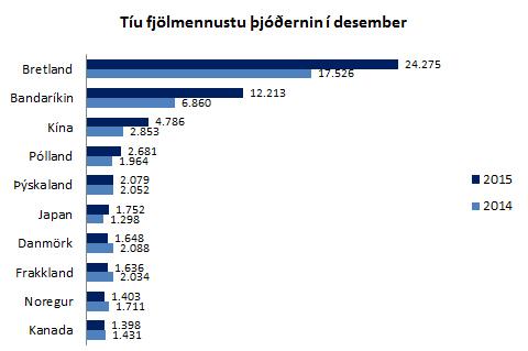 10 fjölmennustu þjóðerni í desember 2015