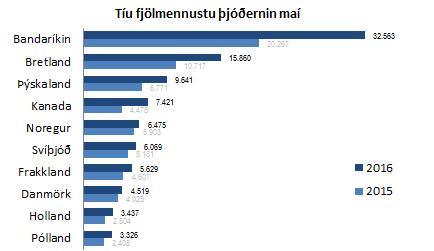 10 fjölmennustu þjóðernin