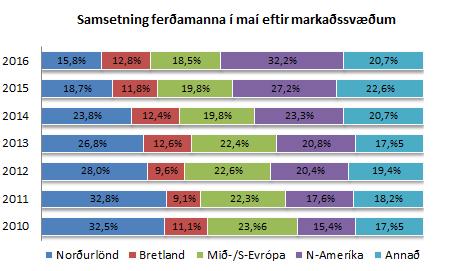 Samsetning ferðamanan eftir markaðssvæðum