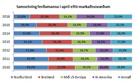Hlutfall ferðamanna - apríl 2016
