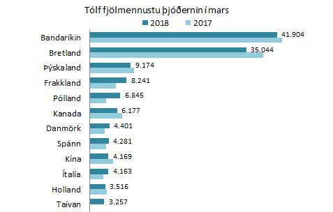 12 fjölmennustu þjóðerni