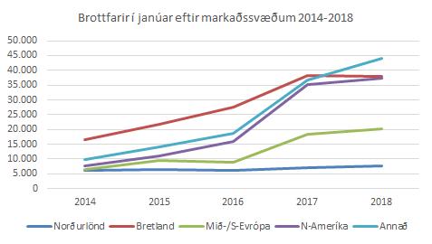Brottfarir farþega janúar 2018 - markaðssvæði