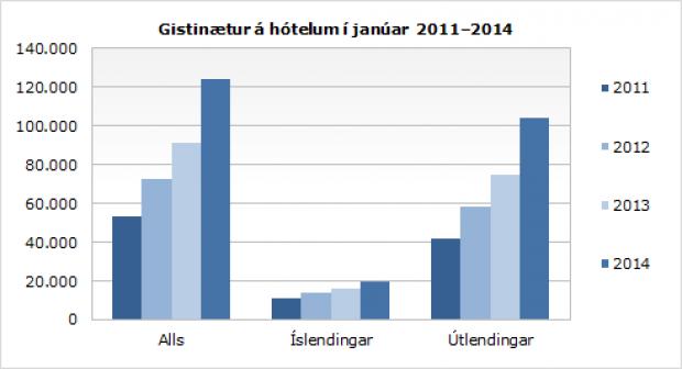 Gistinætur á hótelum í janúar 2011-2014.