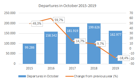 18.4% decrease in October