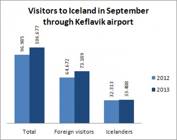 Number of foreign tourists up 13%
